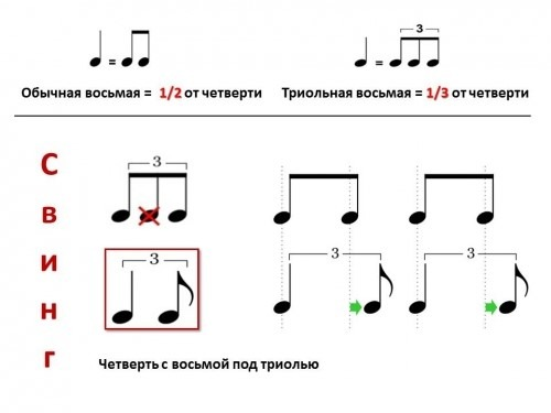 Музыка определяет направление развития цивилизации