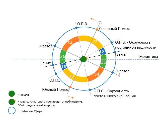 Диаграмма 3.1. Движение Полюсов по Небесной Сфере