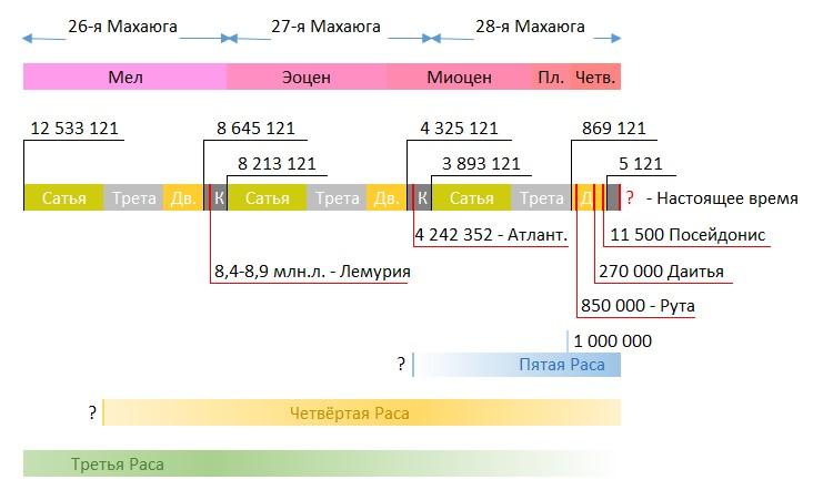 Диаграмма 3.2. Хронология основных событий истории Коренных Рас