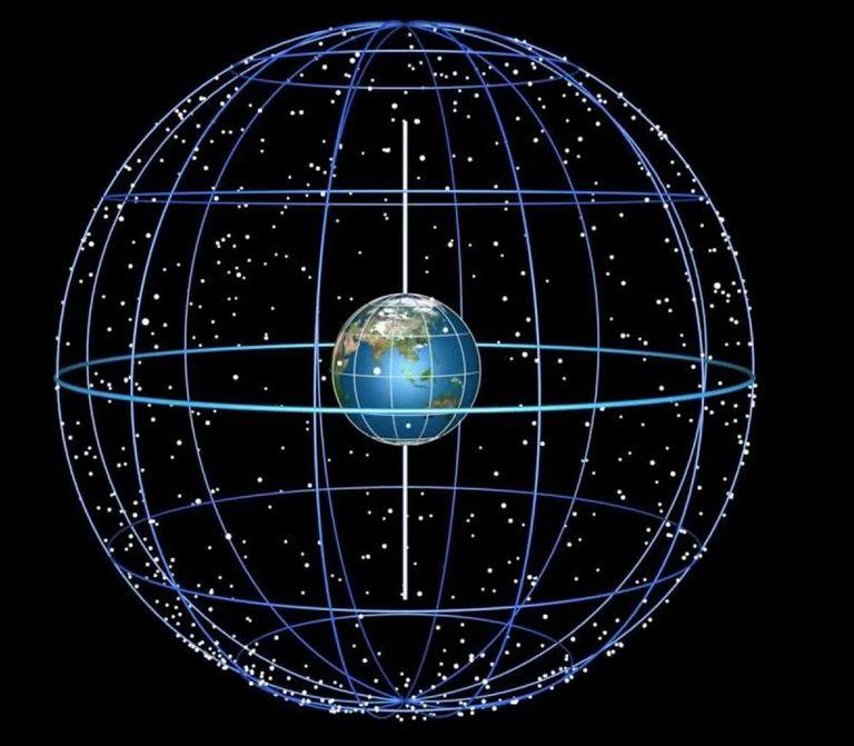 Рисунок 5.1. Небесная Сфера.