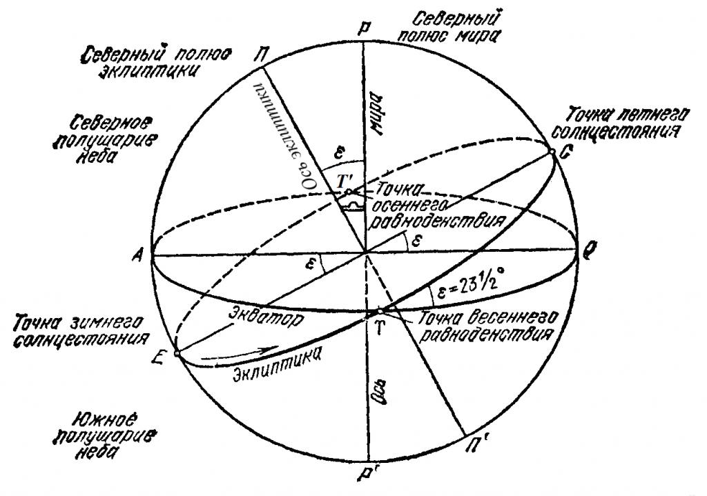 Рисунок 5.2. P, P' – Полюсы мира (Северный, Южный) на Небесной Сфере; П, П' – ось эклиптики; Т, Т' – точки весеннего и осеннего равноденствия; С, Е – точки летнего и зимнего солнцестояния.