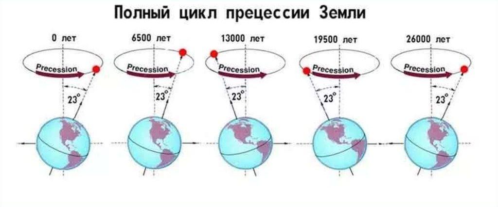 Век Дхрувы - Цикл прецессии земной оси.