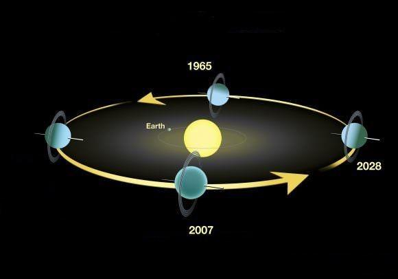 Рисунок 6.1. Планета Уран