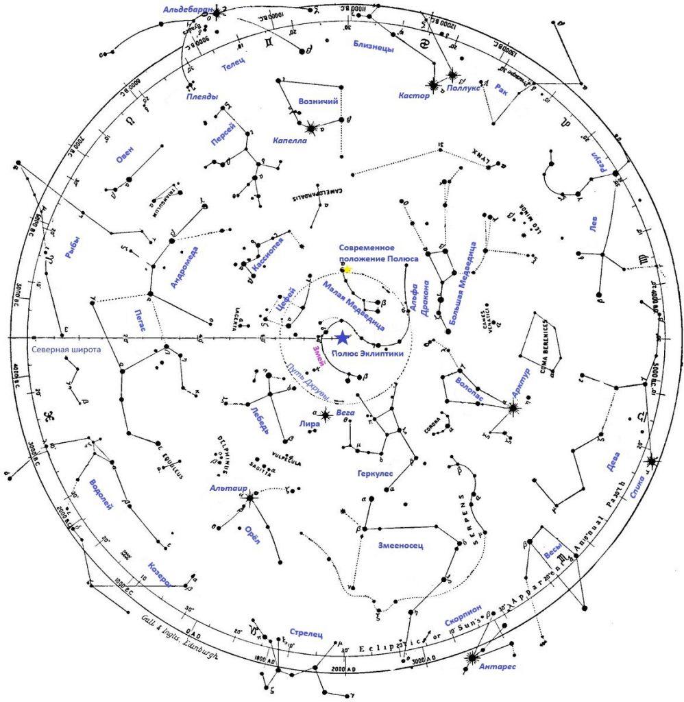 Рисунок 6.2. Проекция созвездий северного полушария Небесной Сферы на плоскость эклиптики. Синей звездой отмечено положение полюса эклиптики в центре созвездия Змея (Дракона), совпадавшего некогда с полюсом Земли. Также на рисунке отмечены некоторые созвездия и звёзды.