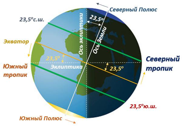 Рисунок 6.3. Связь между наклоном оси Земли и тропиками.