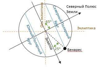 Рисунок 6.5. Бенарес при завершении века ужаса около 268 380 лет назад