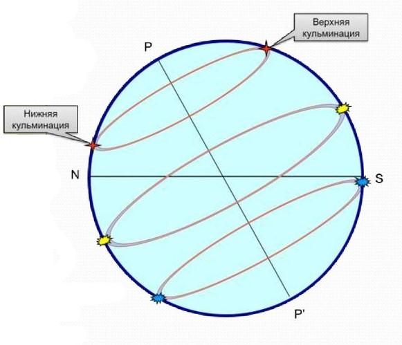 Рисунок 7.1. Верхняя и нижняя кульминации небесного тела