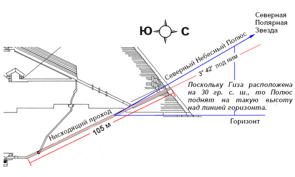 Рисунок 7.2. Направление Нисходящего прохода Великой Пирамиды относительно Северного Полюса Небесной Сферы.