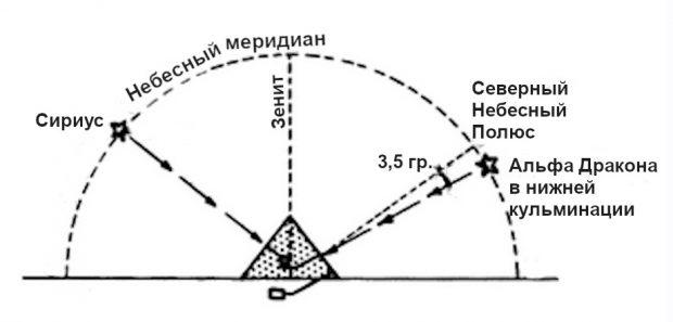 Рисунок 7.3. Положение Альфы Дракона в нижней кульминации в 3350 и 2170 гг. до н.э.