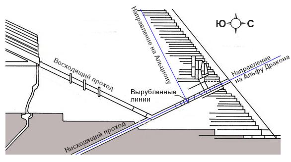 Рисунок 7.4. Направление вырубленных линий в Нисходящем проходе Великой Пирамиды.